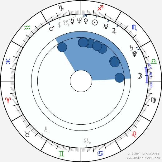 Aya Okamoto wikipedia, horoscope, astrology, instagram