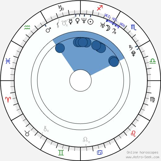 Ayumi Kinoshita wikipedia, horoscope, astrology, instagram