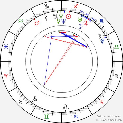 Ayumi Kinoshita день рождения гороскоп, Ayumi Kinoshita Натальная карта онлайн