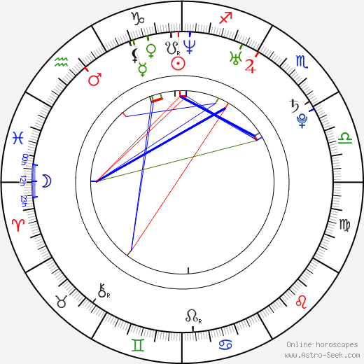 Beatriz Luengo astro natal birth chart, Beatriz Luengo horoscope, astrology