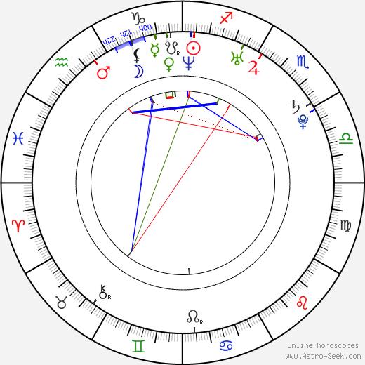 Ben Goldwasser день рождения гороскоп, Ben Goldwasser Натальная карта онлайн