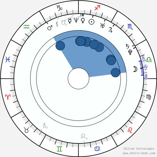 Blažena Hlasová wikipedia, horoscope, astrology, instagram