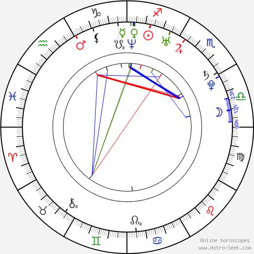 Blažena Hlasová astro natal birth chart, Blažena Hlasová horoscope, astrology