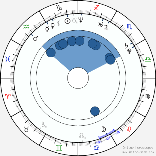 Cassie Courtland wikipedia, horoscope, astrology, instagram