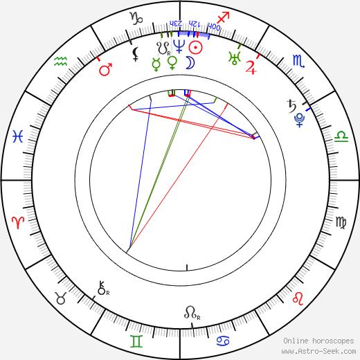 Charlie Cox astro natal birth chart, Charlie Cox horoscope, astrology