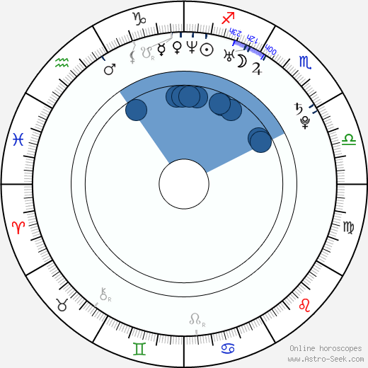 Dan Hamhuis wikipedia, horoscope, astrology, instagram