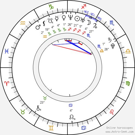 Dan Hamhuis birth chart, biography, wikipedia 2019, 2020