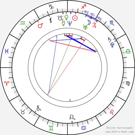 Dan Hamhuis birth chart, Dan Hamhuis astro natal horoscope, astrology