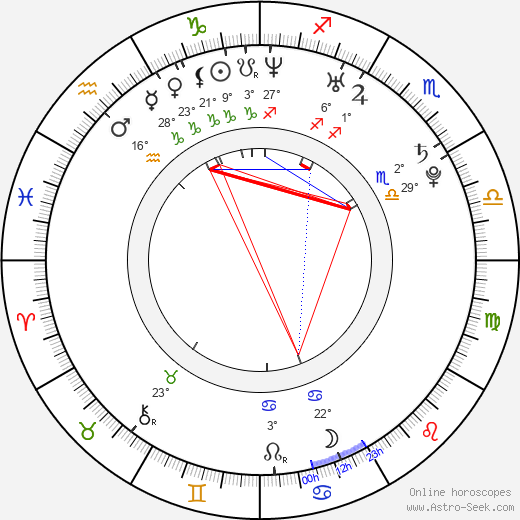Deniz Çakir birth chart, biography, wikipedia 2019, 2020