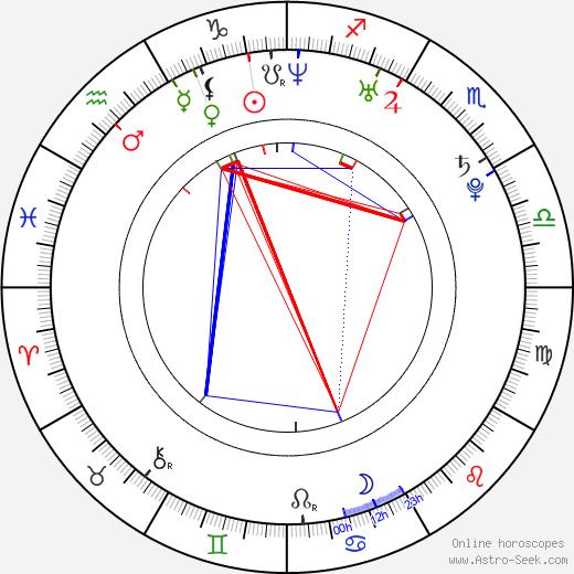 Deniz Çakir astro natal birth chart, Deniz Çakir horoscope, astrology