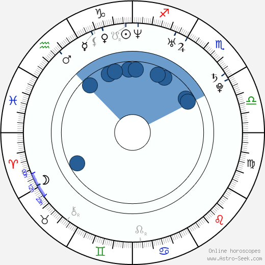 Eliza Orlins wikipedia, horoscope, astrology, instagram