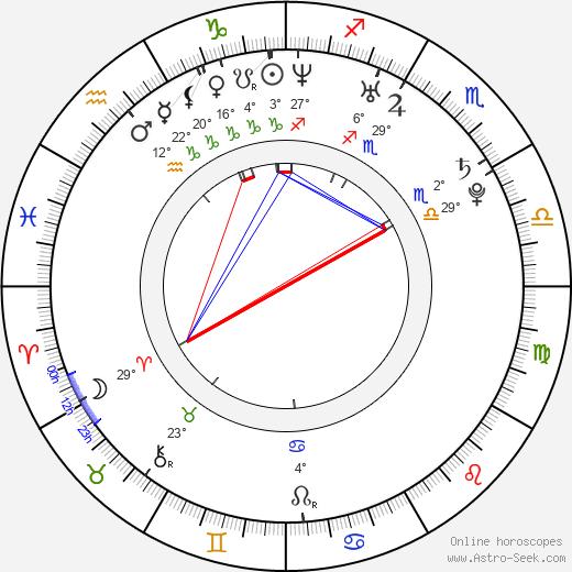Eliza Orlins birth chart, biography, wikipedia 2020, 2021