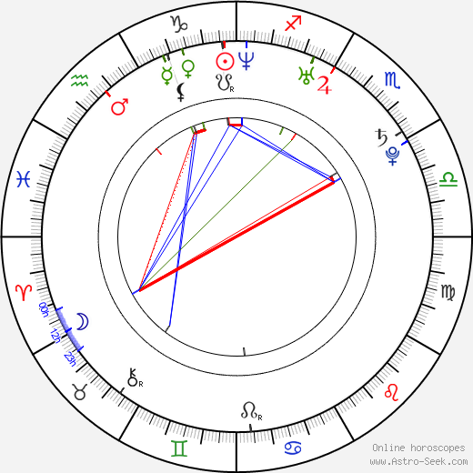 Eliza Orlins birth chart, Eliza Orlins astro natal horoscope, astrology