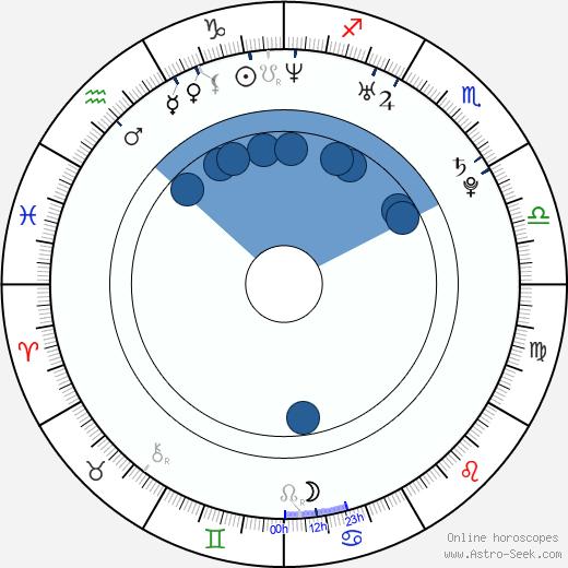 František Skopal wikipedia, horoscope, astrology, instagram