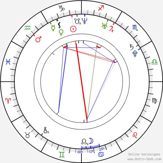 František Skopal день рождения гороскоп, František Skopal Натальная карта онлайн