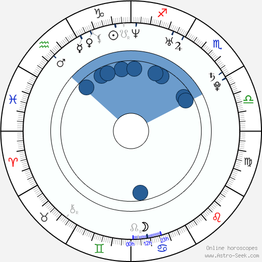 Grady Justice wikipedia, horoscope, astrology, instagram