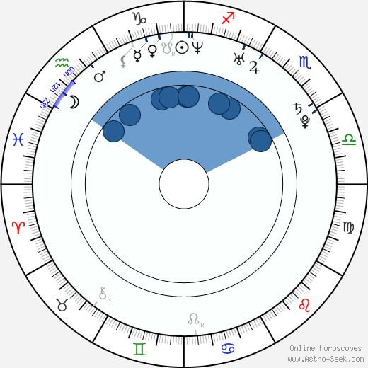 Jan Philipp Albrecht wikipedia, horoscope, astrology, instagram