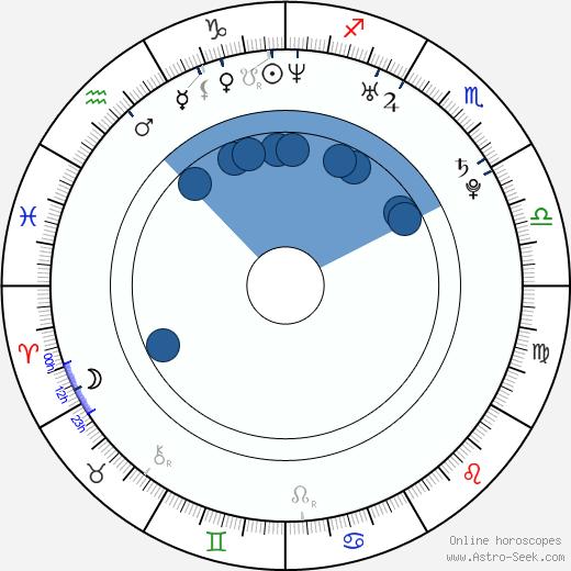 Janet Alfano wikipedia, horoscope, astrology, instagram