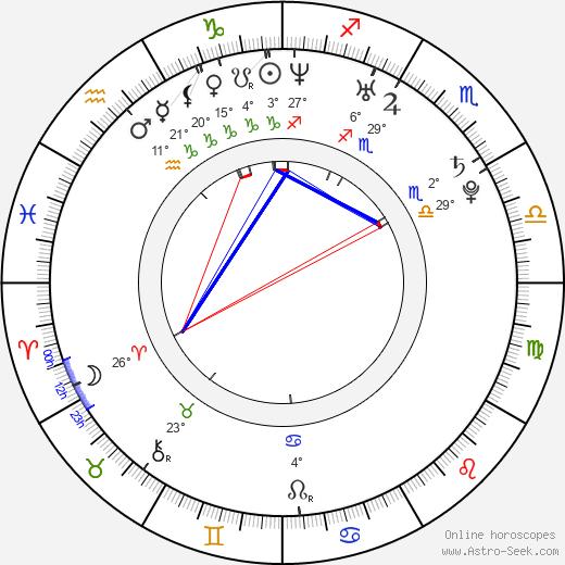 Janet Alfano birth chart, biography, wikipedia 2020, 2021