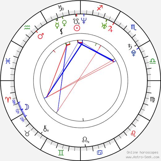 Janet Alfano birth chart, Janet Alfano astro natal horoscope, astrology