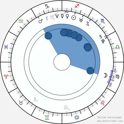 Jesse Johnson wikipedia, horoscope, astrology, instagram