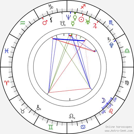 Jessica Paré birth chart, Jessica Paré astro natal horoscope, astrology