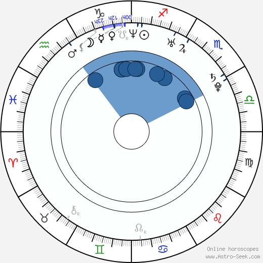 Justin Mentell wikipedia, horoscope, astrology, instagram