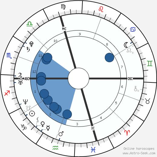 Katie Beers wikipedia, horoscope, astrology, instagram