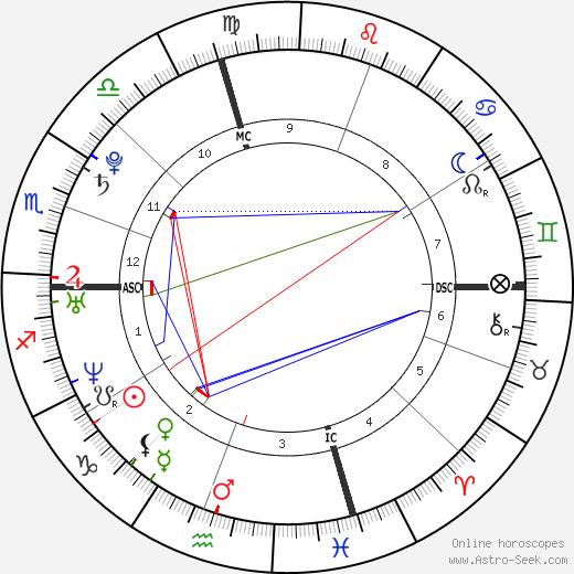Katie Beers день рождения гороскоп, Katie Beers Натальная карта онлайн