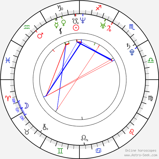 Kevin Hamedani birth chart, Kevin Hamedani astro natal horoscope, astrology