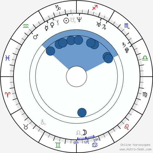Kristin Kreuk wikipedia, horoscope, astrology, instagram