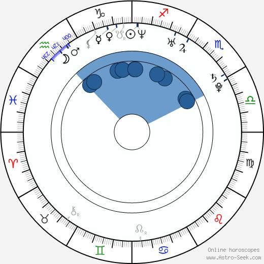 Lucie Jiříková wikipedia, horoscope, astrology, instagram