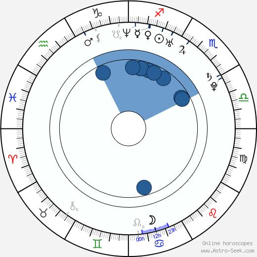 Ludwig Blochberger wikipedia, horoscope, astrology, instagram