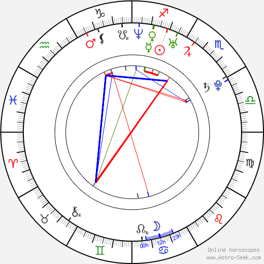 Ludwig Blochberger birth chart, Ludwig Blochberger astro natal horoscope, astrology