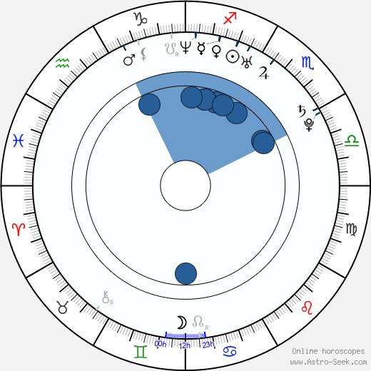 Martin Suchý wikipedia, horoscope, astrology, instagram