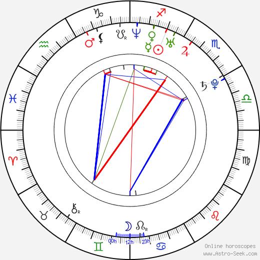 Martin Suchý birth chart, Martin Suchý astro natal horoscope, astrology