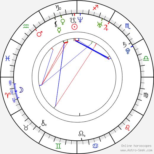 Masaki Aiba tema natale, oroscopo, Masaki Aiba oroscopi gratuiti, astrologia