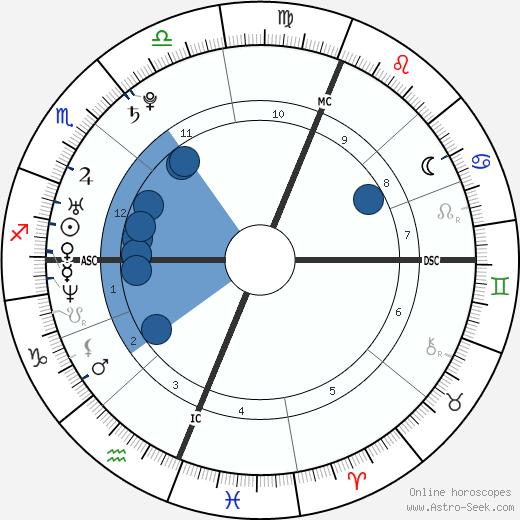 Nick Vujicic wikipedia, horoscope, astrology, instagram