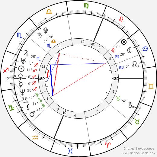 Nick Vujicic birth chart, biography, wikipedia 2019, 2020