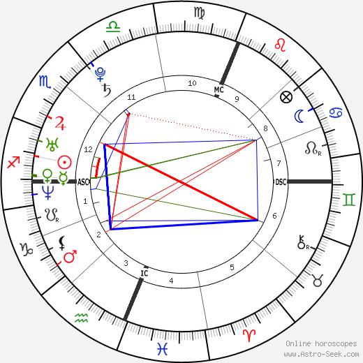 Nick Vujicic astro natal birth chart, Nick Vujicic horoscope, astrology