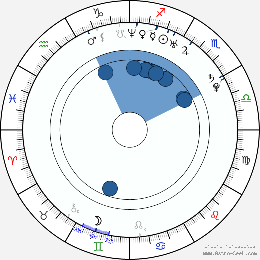 Ploy Jindachote wikipedia, horoscope, astrology, instagram