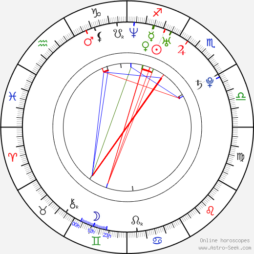 Ploy Jindachote birth chart, Ploy Jindachote astro natal horoscope, astrology