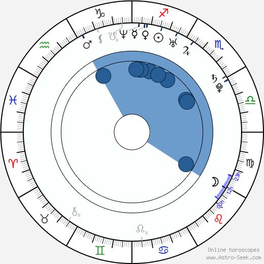 Ryan Carnes wikipedia, horoscope, astrology, instagram
