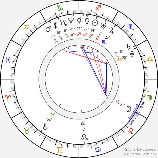 Ryan Carnes birth chart, biography, wikipedia 2019, 2020