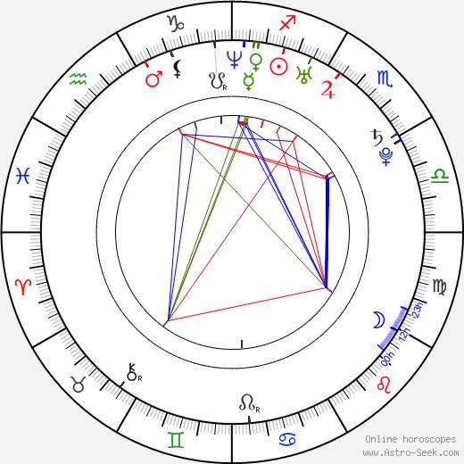 Ryan Carnes astro natal birth chart, Ryan Carnes horoscope, astrology