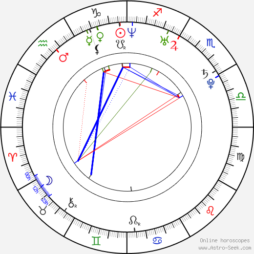 Shun Oguri astro natal birth chart, Shun Oguri horoscope, astrology