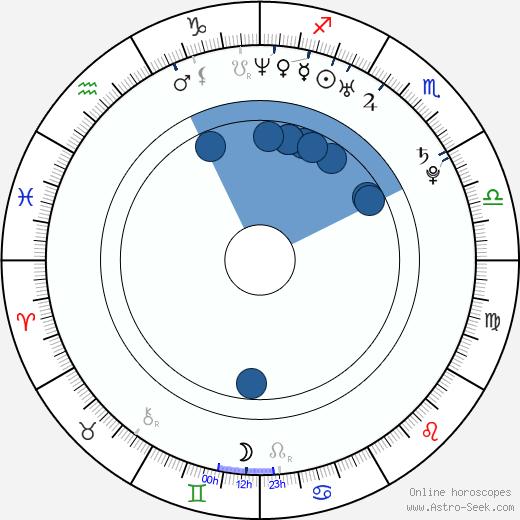 Supakson Chaimongkol wikipedia, horoscope, astrology, instagram