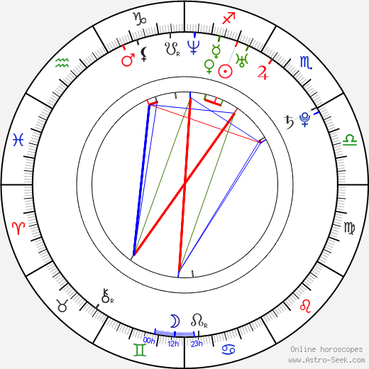 Supakson Chaimongkol astro natal birth chart, Supakson Chaimongkol horoscope, astrology