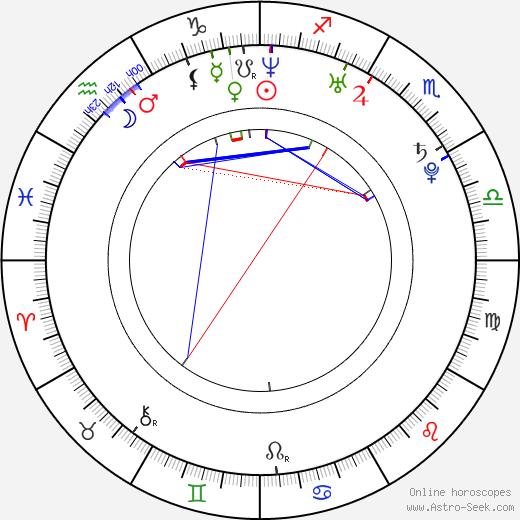 Tero Pitkämäki birth chart, Tero Pitkämäki astro natal horoscope, astrology