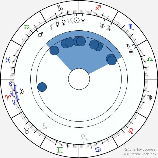 Tetsuya Kakihara wikipedia, horoscope, astrology, instagram